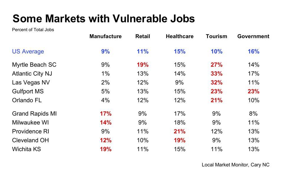 Vulnerable jobs