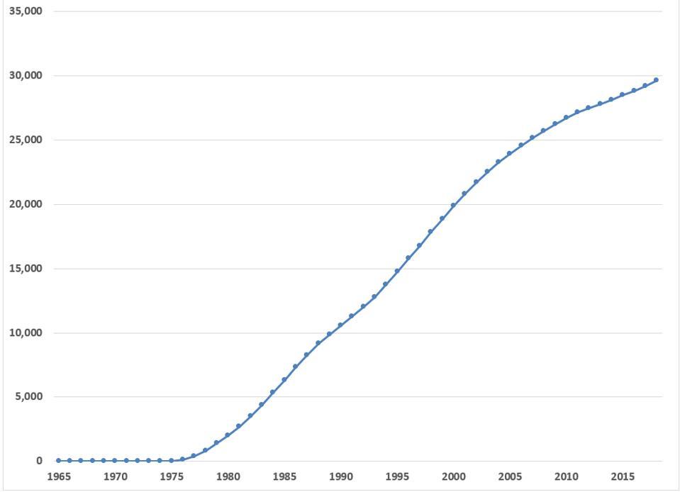Cumulative UK production