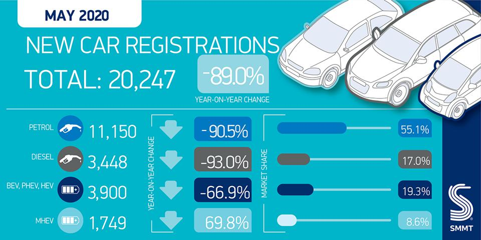 SMMT data on new car registrations