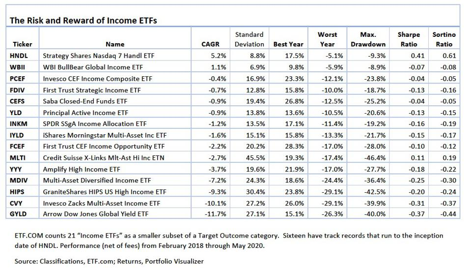 Chart of Income ETFs