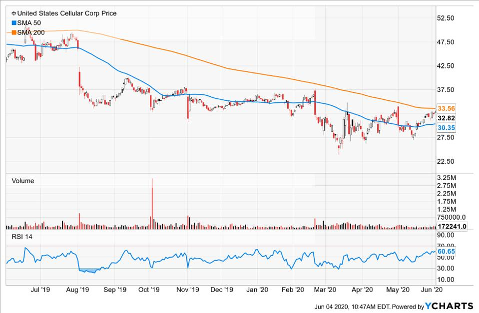 Simple moving averages of United States Cellular Corp