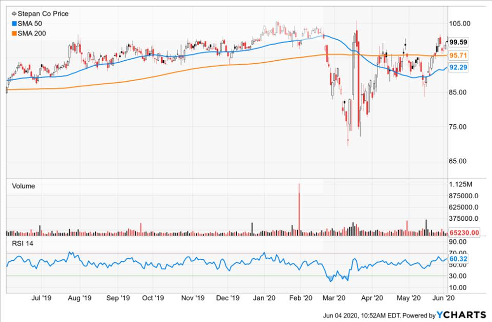 Simple moving averages of Stepan Co