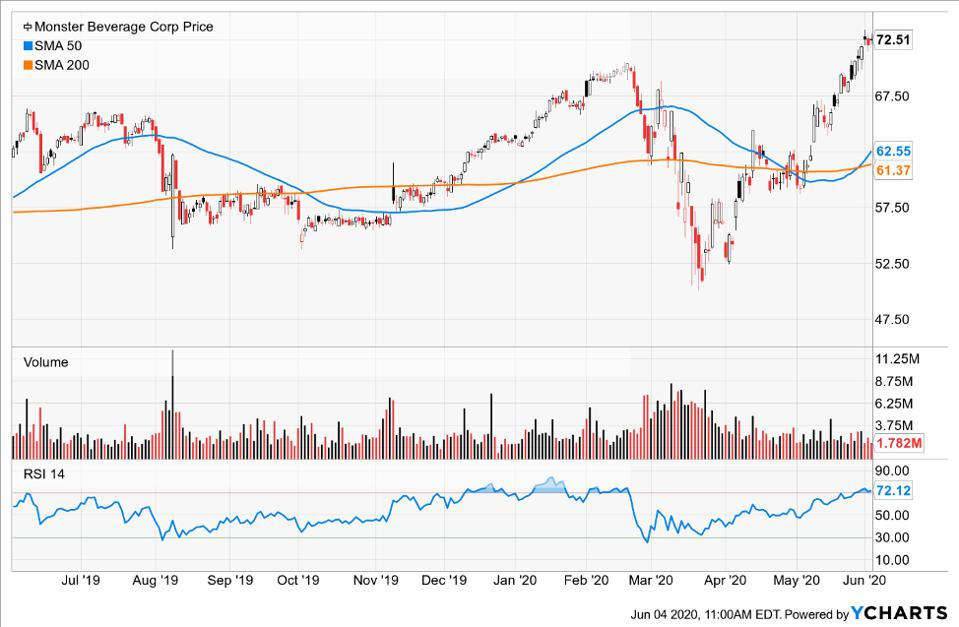 Simple moving averages of Monster Beverage Corp