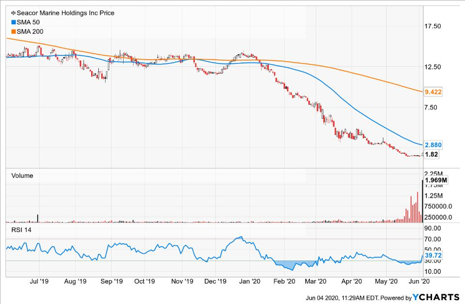 Simple moving averages of Seacor Marine Holdings