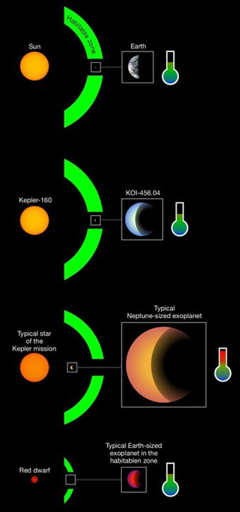 Most of the exoplanets from the Kepler mission are the size of Neptune and in relatively close orbits around their host stars, where temperatures on these planets would be far too hot for liquid surface water (third panel from above). Almost all of the Earth-sized planets known to have potentially Earth-like surface temperatures are in orbit around red dwarf stars, which do not emit visible light but infrared radiation instead (bottom panel).The Earth is in the right distance from the Sun to have surface temperatures required for the existence of liquid water. The newly discovered planet candidate KOI-456.04 and its star Kepler-160 (second panel from above) have great similarities to Earth and Sun (top panel).