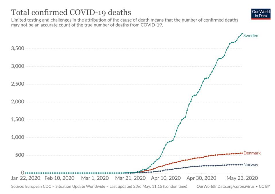 A comparison of total confirmed Covid deaths in Nordic countries, with Sweden high above Denmark and Norway.