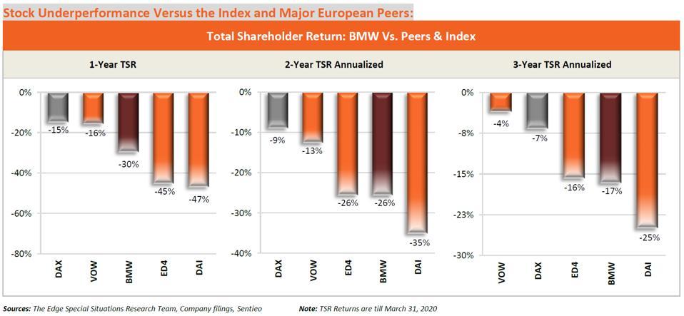 BMW Stock Underperformance Versus the Index & Major European Peers