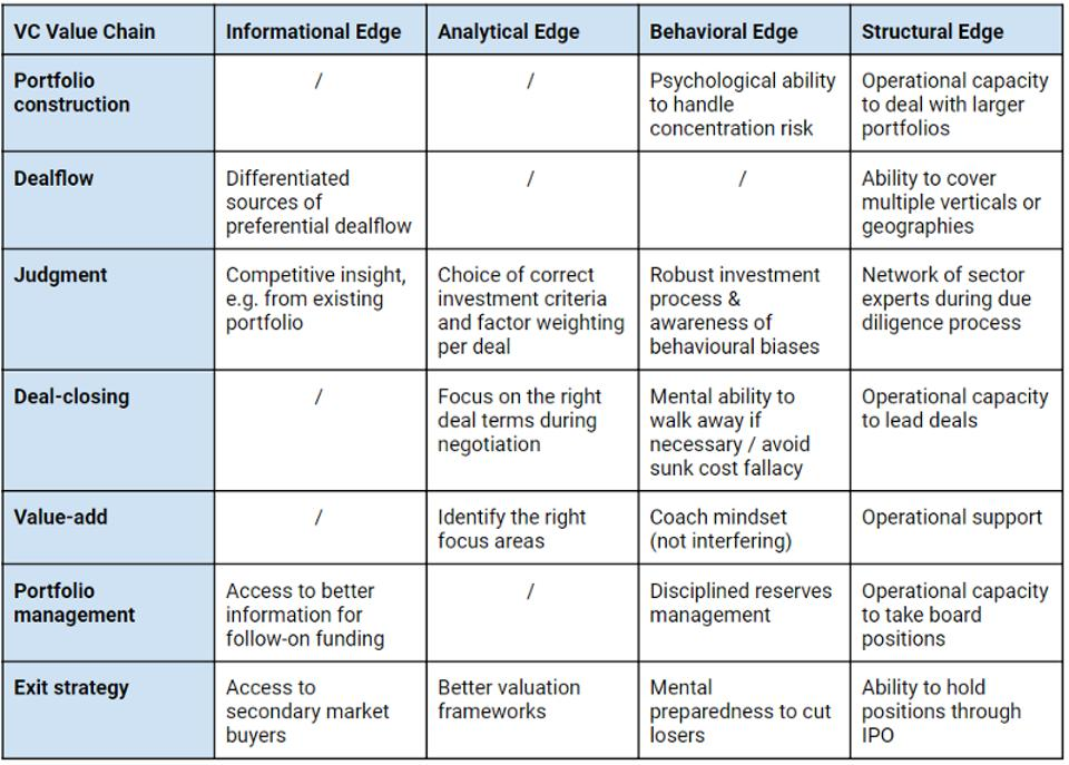 Examples of how different types of edge (informational, analytical, behavioral, structural) crystallize along the VC value chain (portfolio construction, deal flow, judgment, deal-closing, value-add, portfolio management, exit strategy)