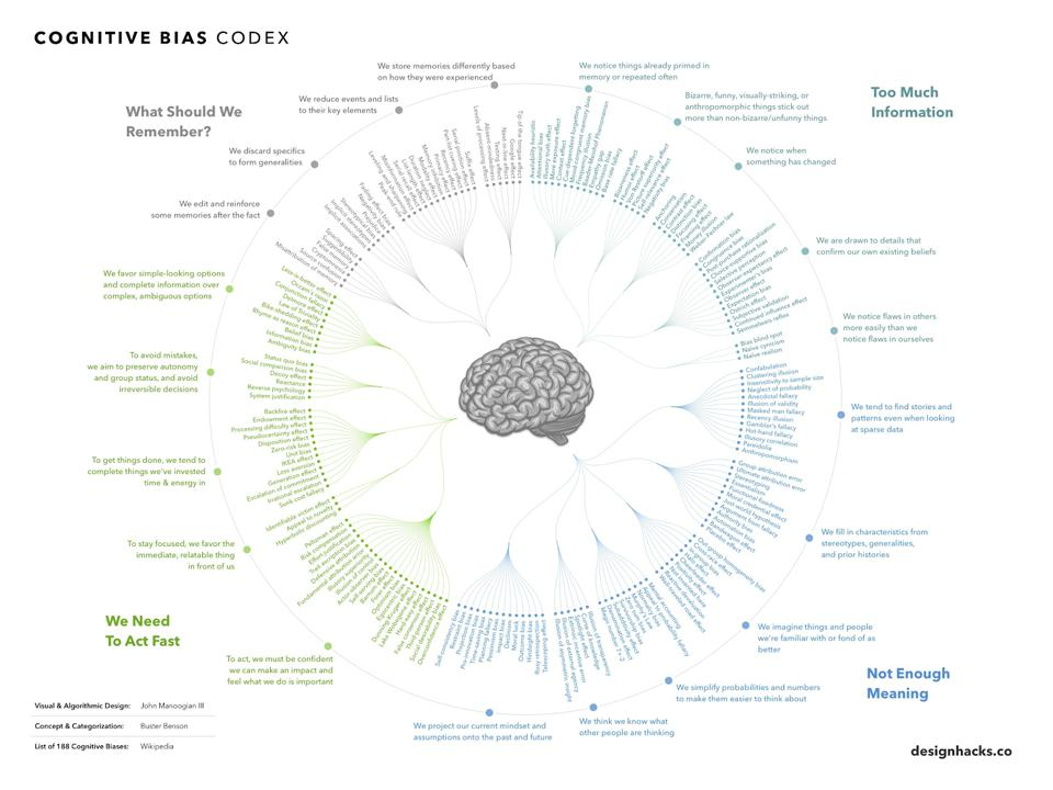 An index of different cognitive biases humans face in decision-making