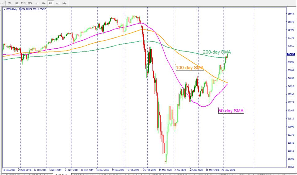 Dow Jones futures signal solid start for the US stock market