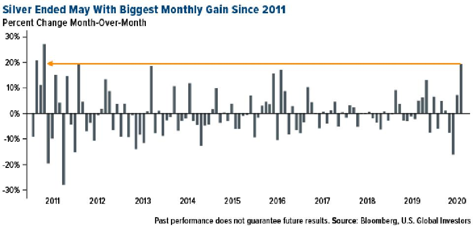 silver had best month since 2011 in May 2020