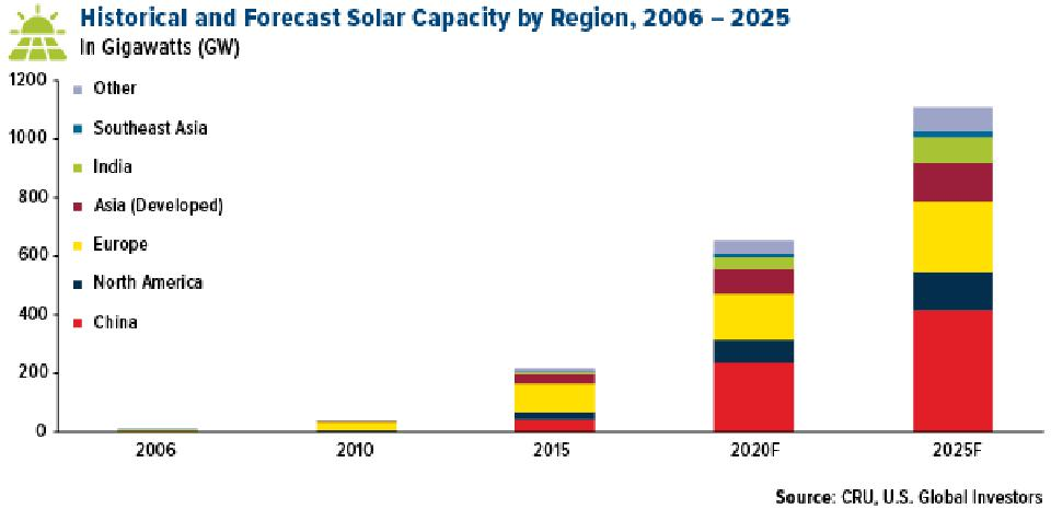historical and forecast solar capacity by region from 2006 to 2025