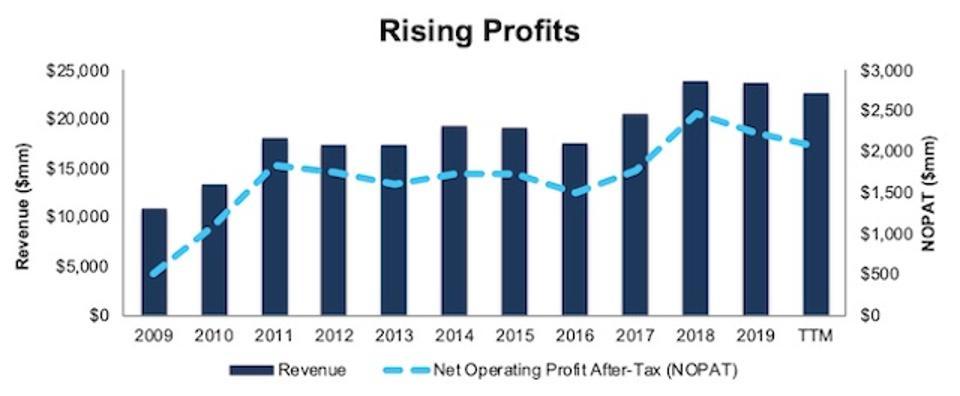 CMI Rising Profits