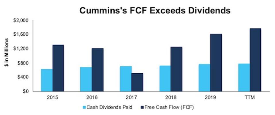 CMI Dividends Vs. FCF