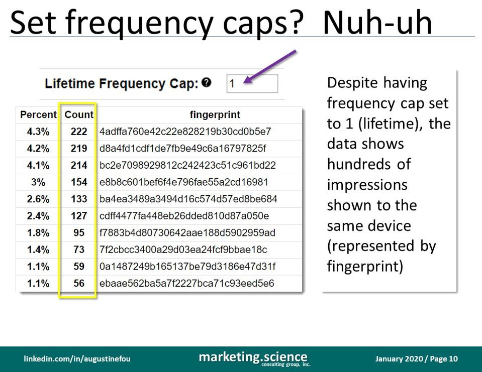 chart that shows frequency caps were not enforced