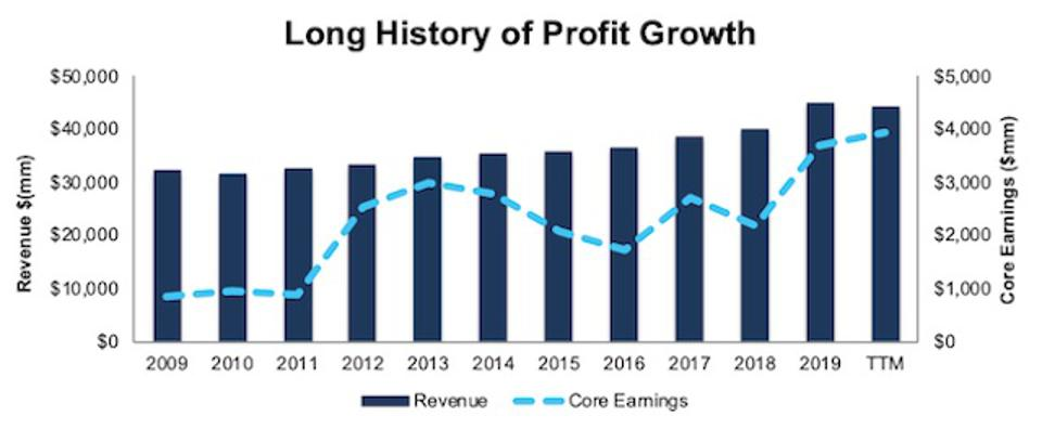 ALL History Of Profit Growth