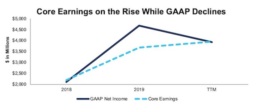 ALL Core Vs. GAAP Net Income