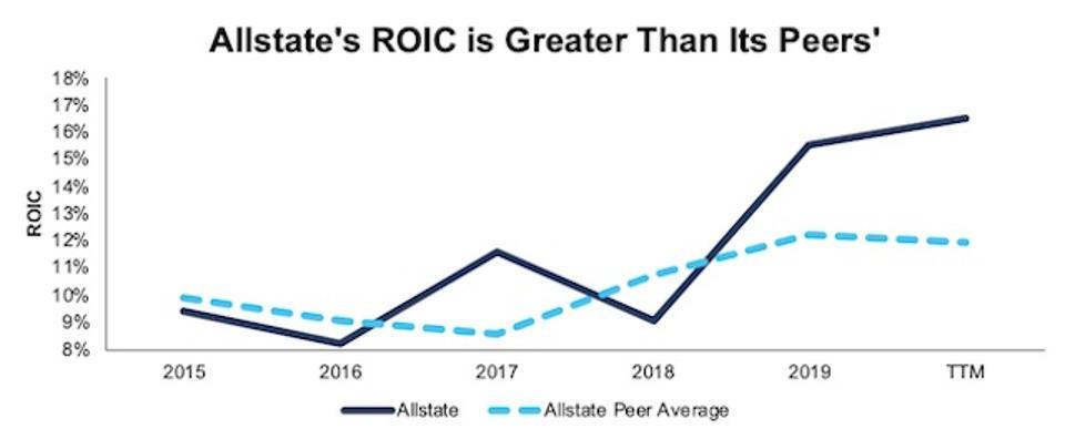 ALL ROIC vs. Peers