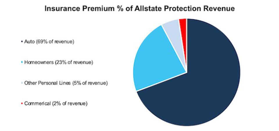 Insurance Premium Percent Of Allstate Protection Revenue