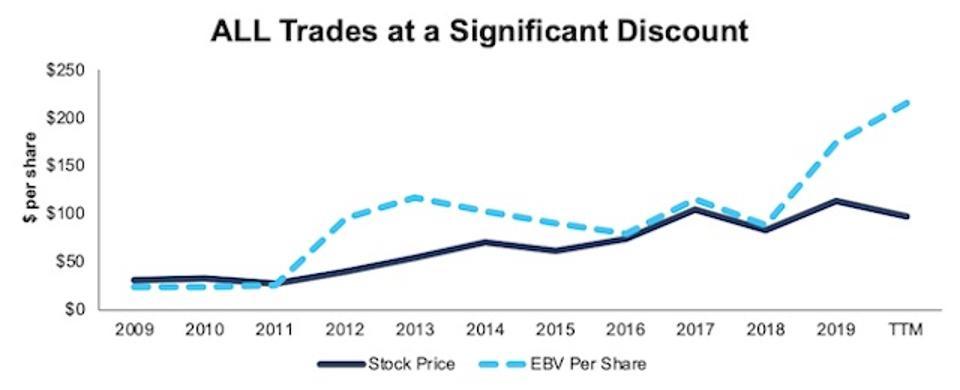 ALL Stock Price Vs. EBV