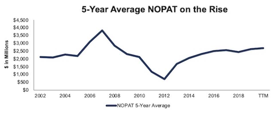 ALL 5 Year Average NOPAT