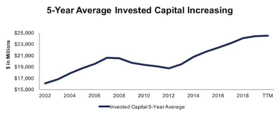 ALL 5 Year Average Invested Capital