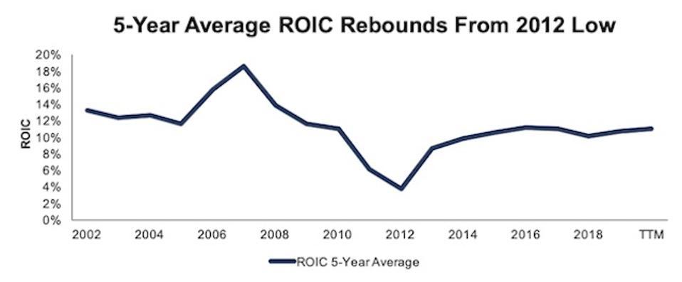 ALL 5 Year Average ROIC
