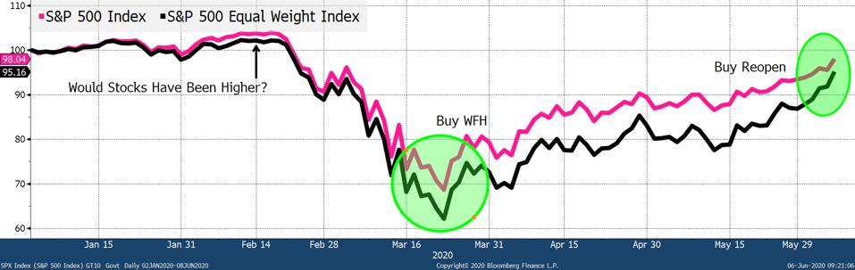 S&P 500 vs Equal Weight S&P 500