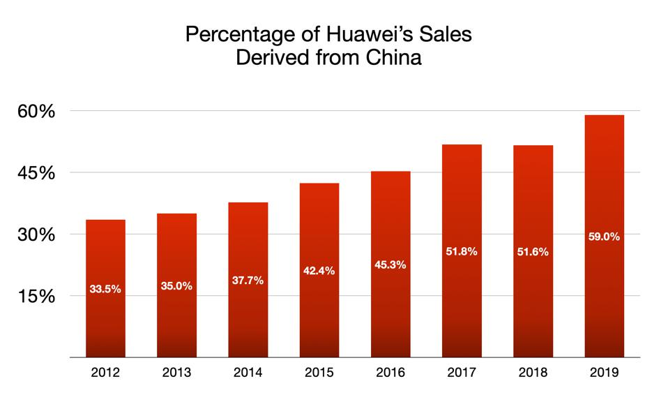 Percentage of Huawei's Sales Derived from China