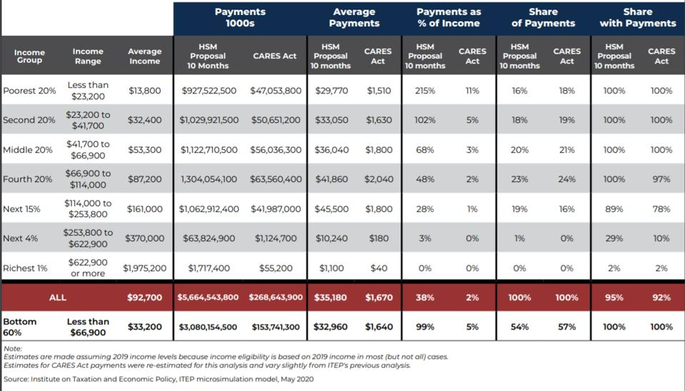 ITEP's simulation calculated the cost of a $2,000 a month stimulus check to be almost $5.7 trillion over 10 months