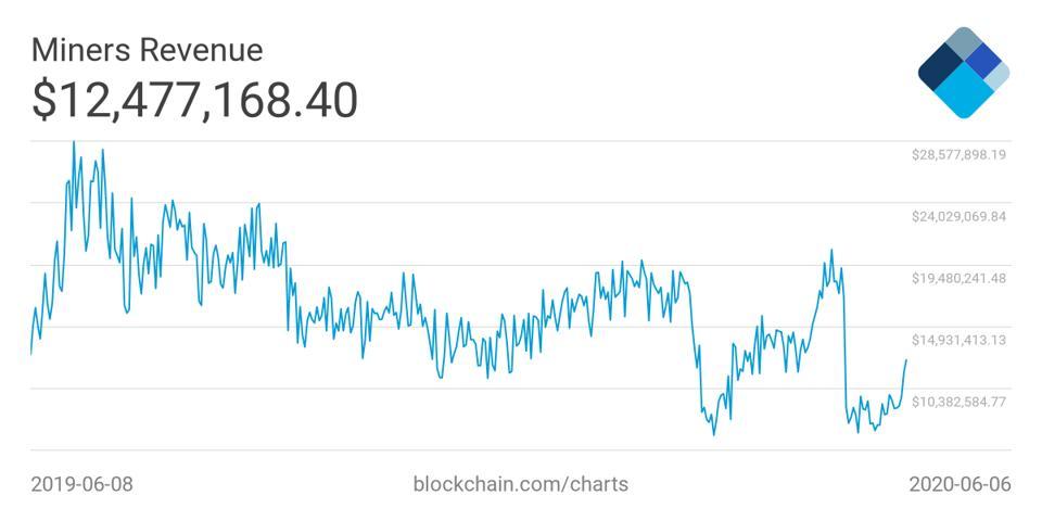 bitcoin miners revenue
