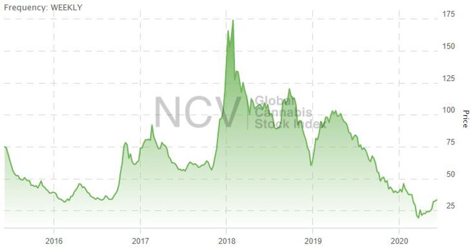 NCV Global Cannabs Stock Index