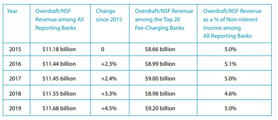 Consumers paid $11.68 billion in overdraft and non-sufficient fund (NSF) fees in 2019, a 4.5 percent increase from 2015.