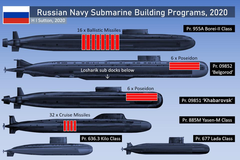 Russian submarine building 2020. Borei, Belgorod, Khabrosvsk, Yasen, Kilo and Lada Classes
