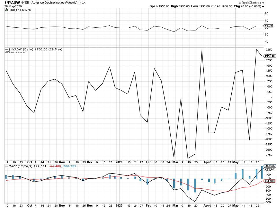 bullish bearish bull bear advances declines
