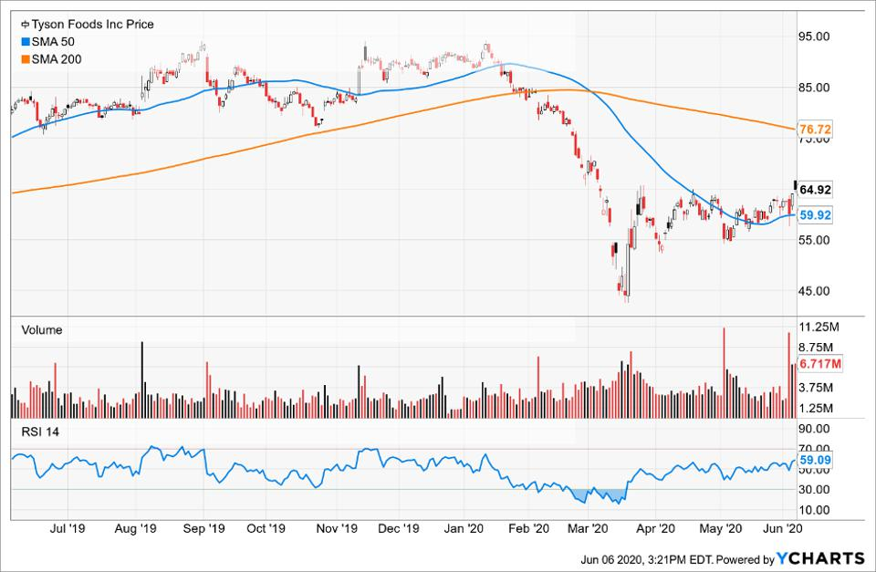Simple moving averages of Tyson Foods