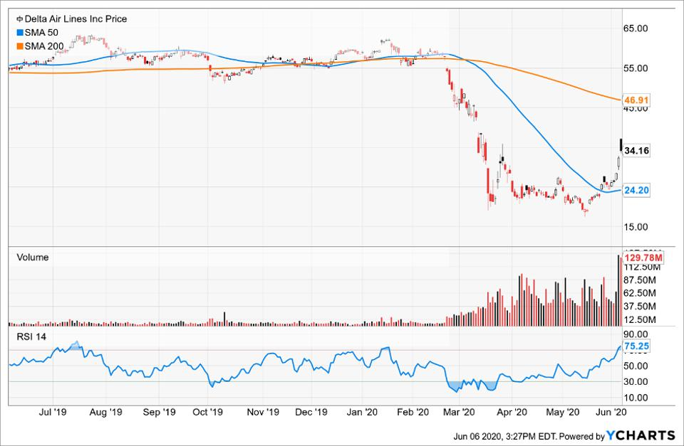 Simple moving averages of Delta Air Lines