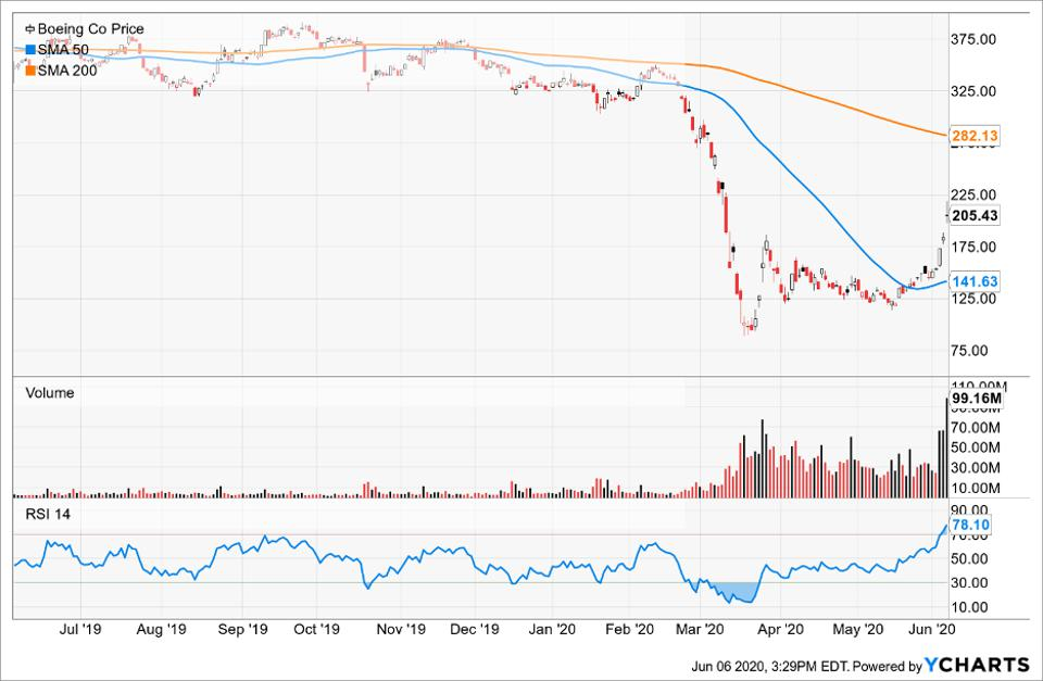 Simple moving averages of Boeing