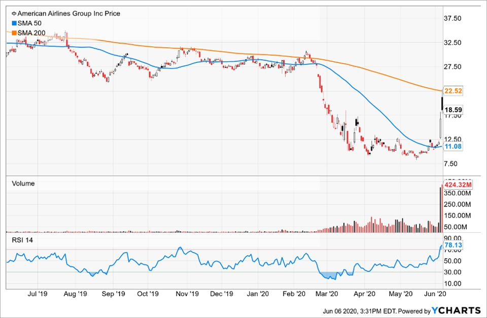 Simple moving averages of American Airlines