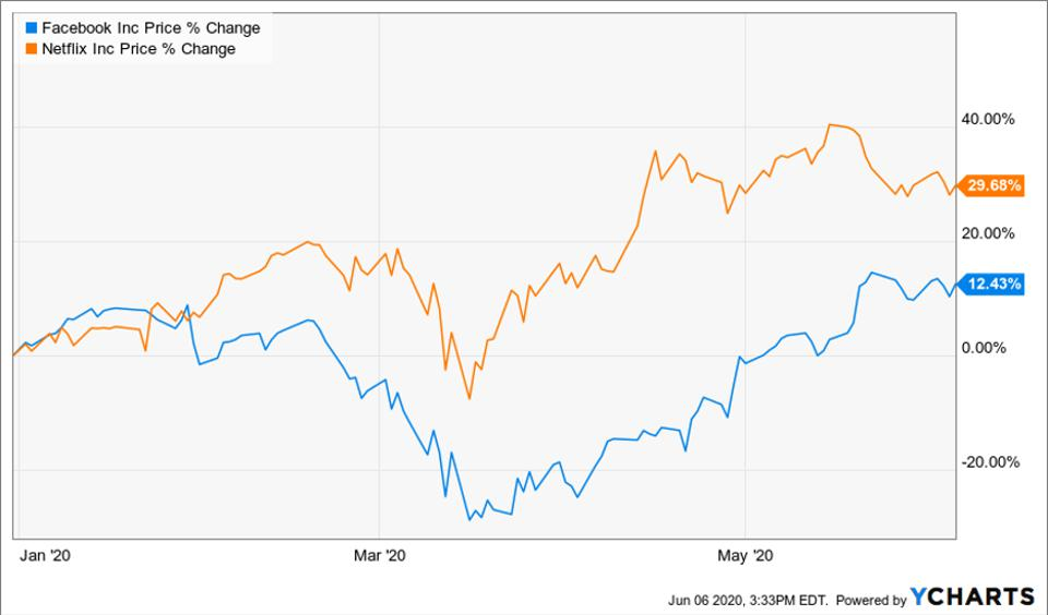 Netflix's price change compared to Facebook's