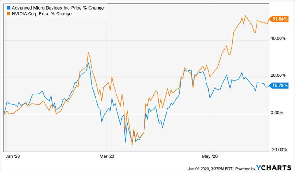 Advanced Micro Devices Inc compared to NVIDIA Corp's price change