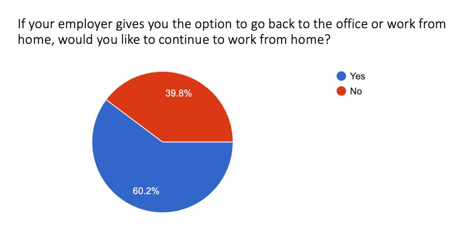 Graph shows 60% of remote workers would like to continue to work from home