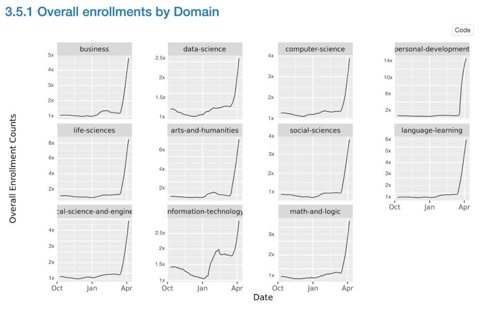 increase in Coursera programmes subscriptions