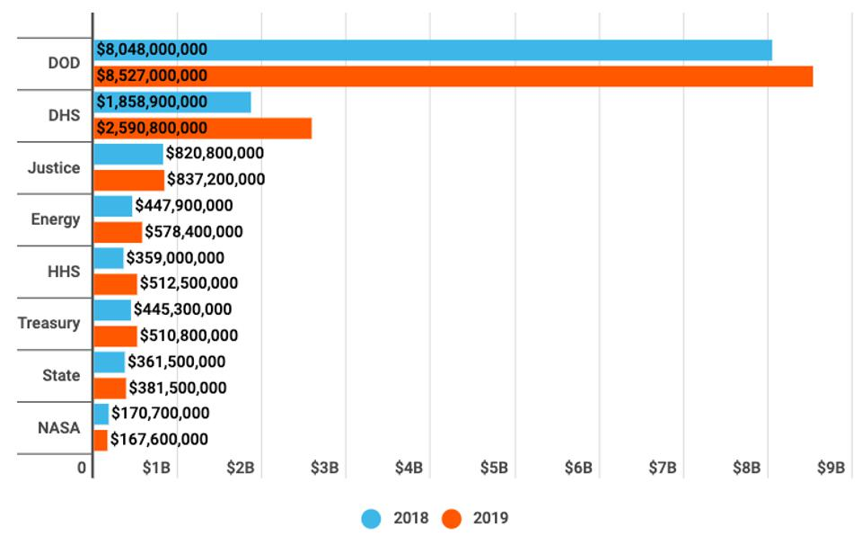 NASA cybersecurity budget cybersecurity incidents