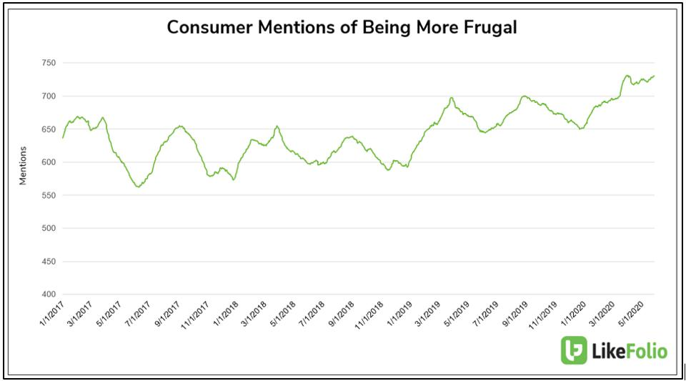 Frugality of consumer