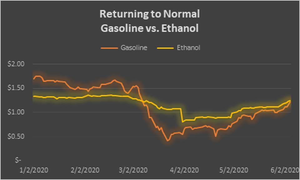Bloomberg generated price chart of rising Gasoline prices versus Ethanol on a per gallon basis as of June 5, 2020 BLOOMBERG FINANCE L.P.