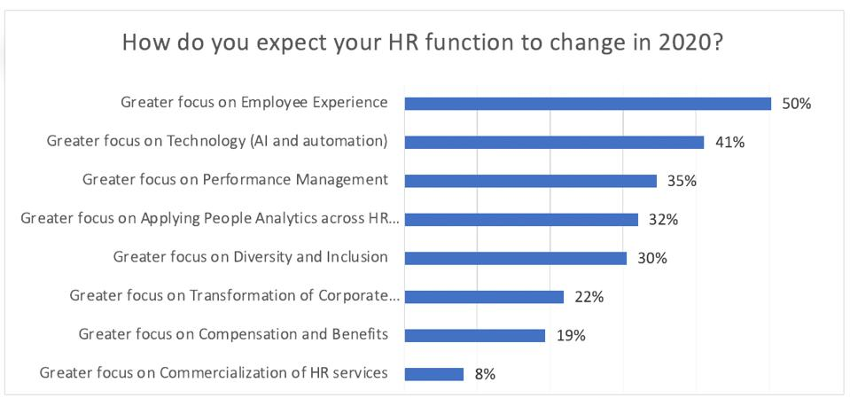 How do you expect your HR function to change in 2020?