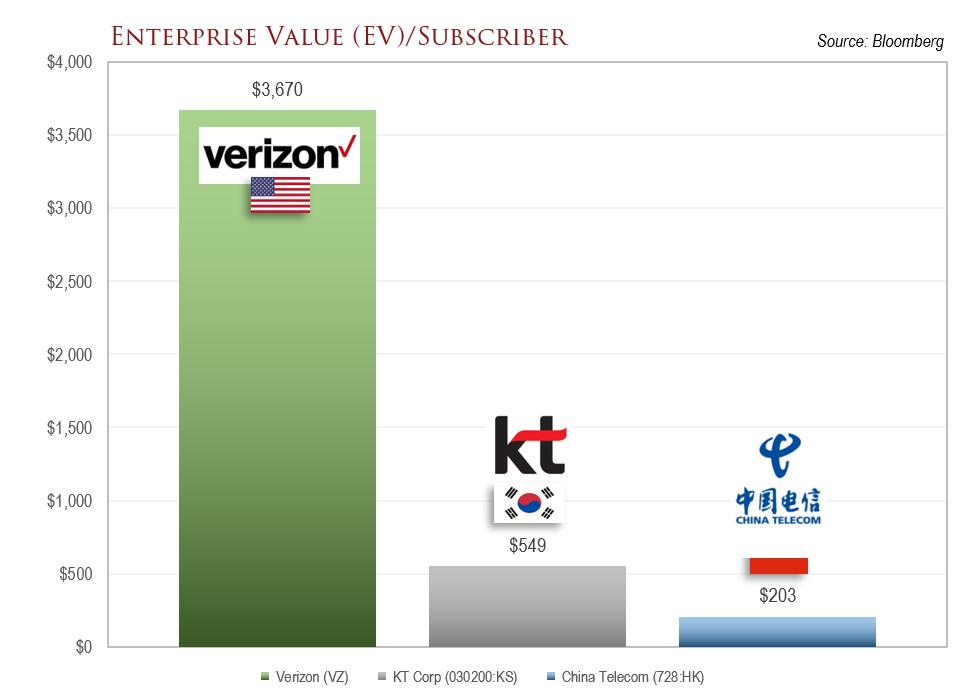 A chart comparing the enterprise value/subscriber metric of three telecom companies.