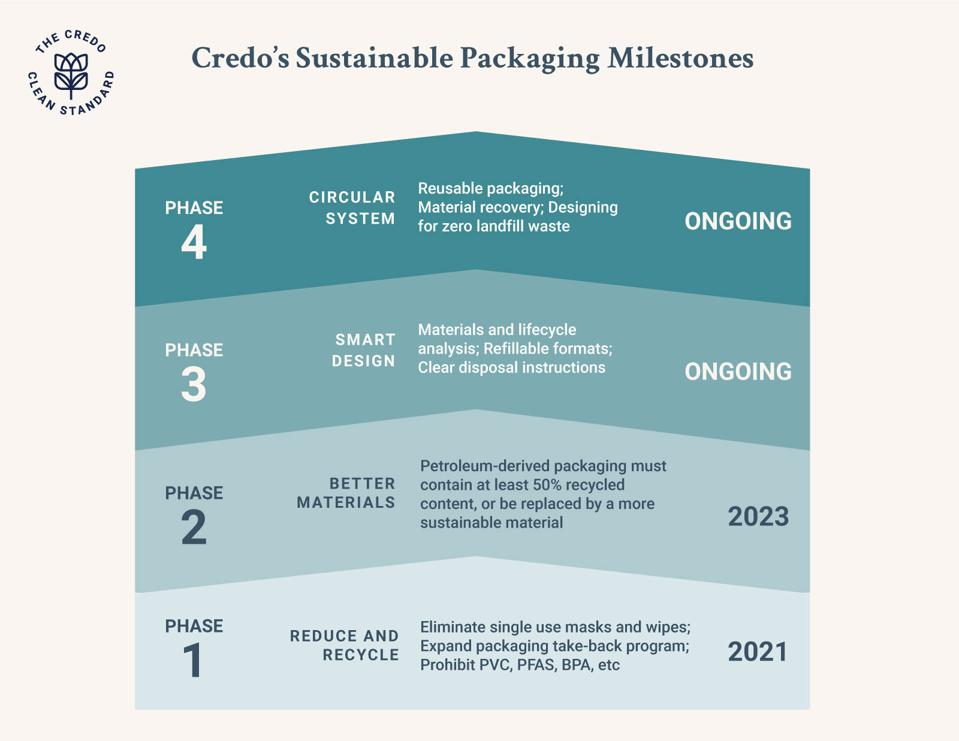 Credo Beauty's milestones for sustainability in packaging.