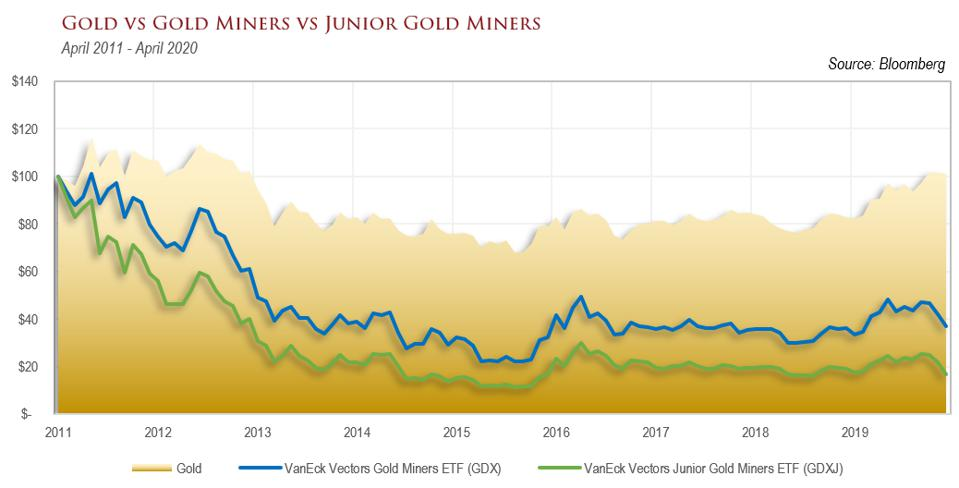 A graph comparing the price of gold to the prices of gold miners.